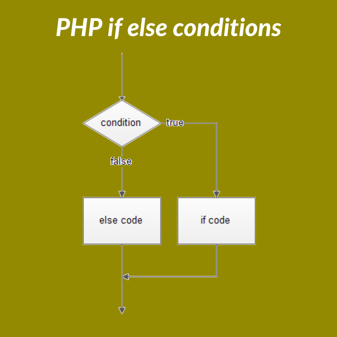 PHP If Else Condition