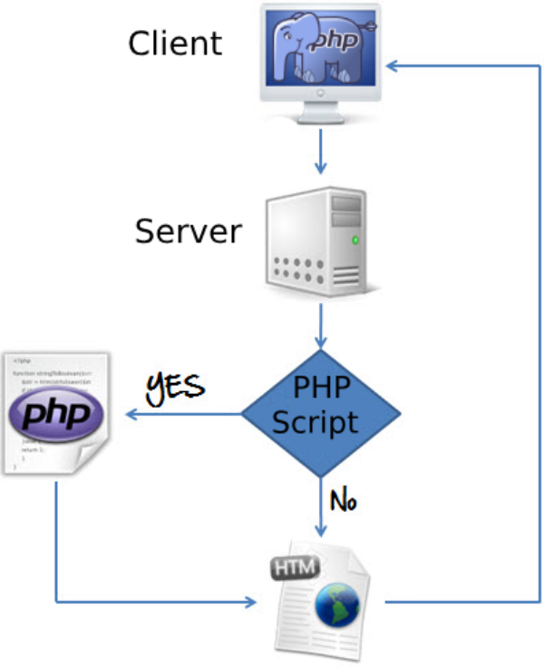 Overview of PHP