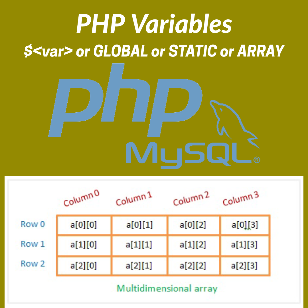 PHP variable definition and details of use global , static , and array inside or outside of Scope