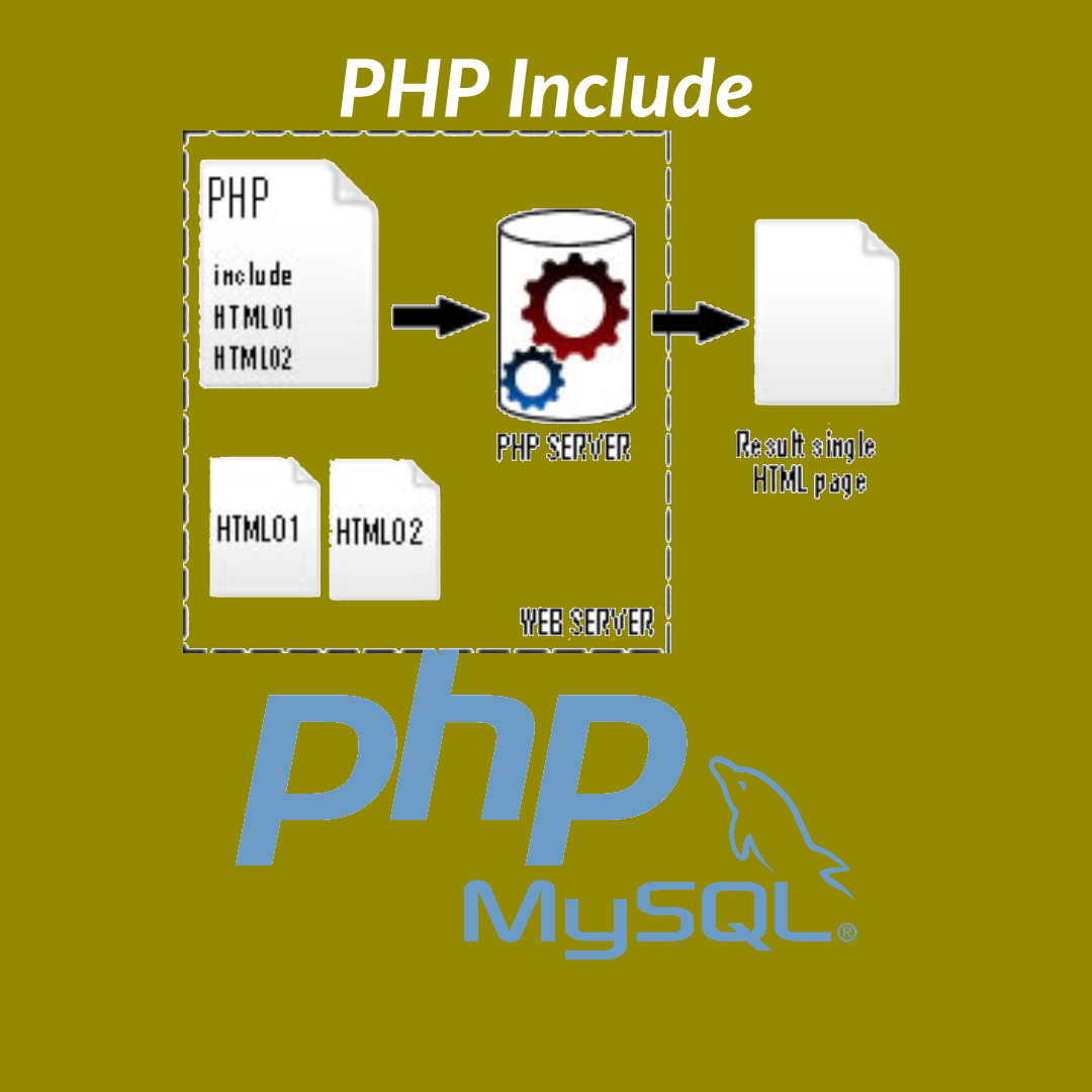 PHP Include , Require , Include Once (include_once) and Require Once (require_once)